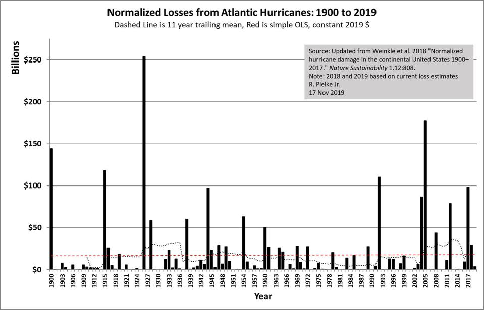 Normalized US hurricane damage.