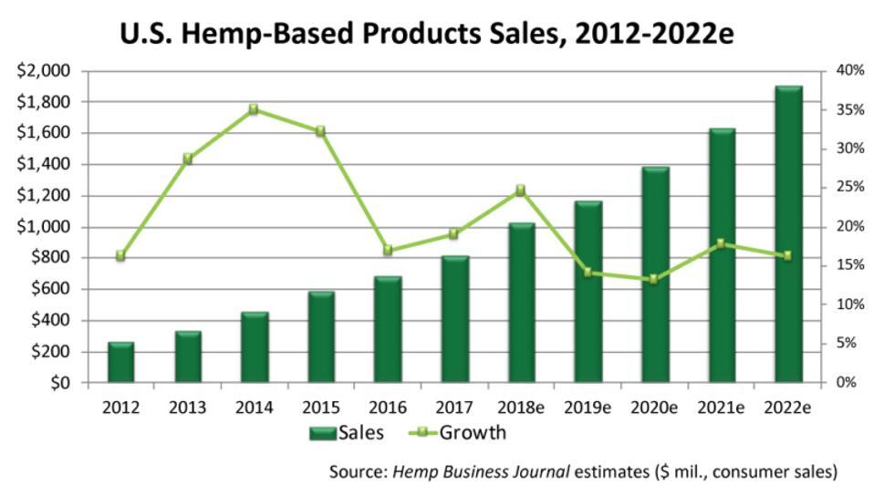 US Market: Total Hemp Sales