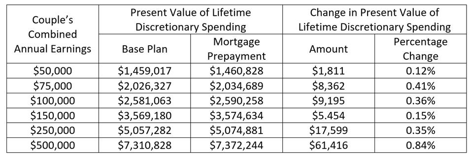 Table showing change in present value of lifetime discretionary spending across the couple's increasing combined income.