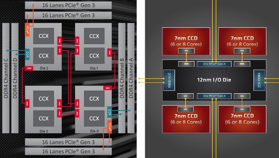 AMD Threadripper 2nd Gen versus 3rd Gen Topology