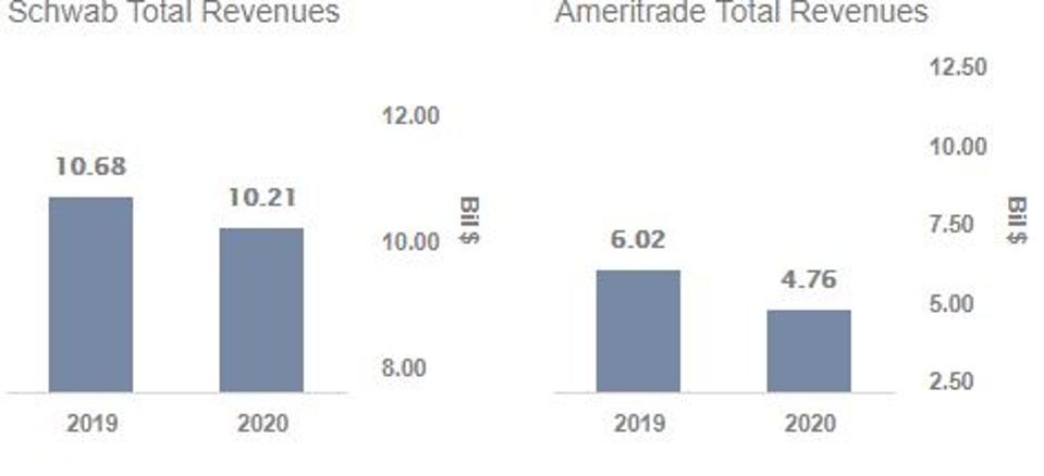 Charles Schwab TD Ameritrade revenues