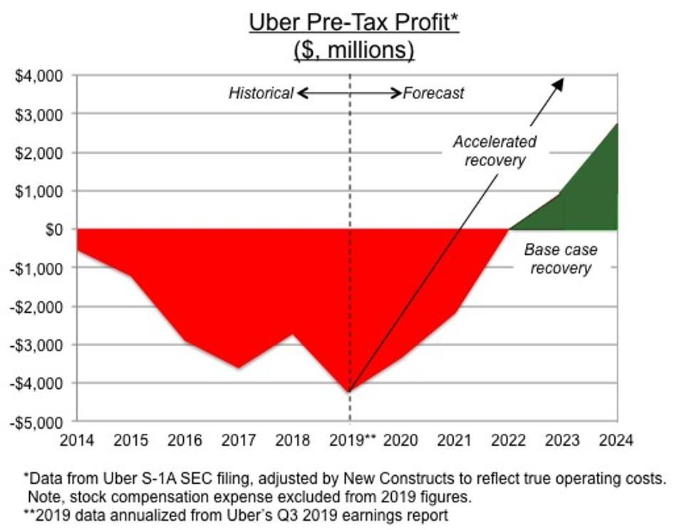 Uber Turnaround Scenarios