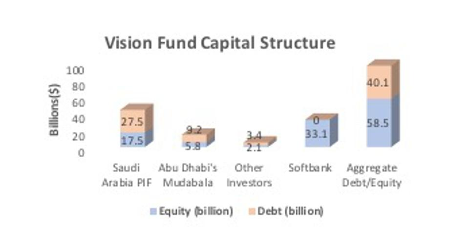 Vision Fund Capital Structure