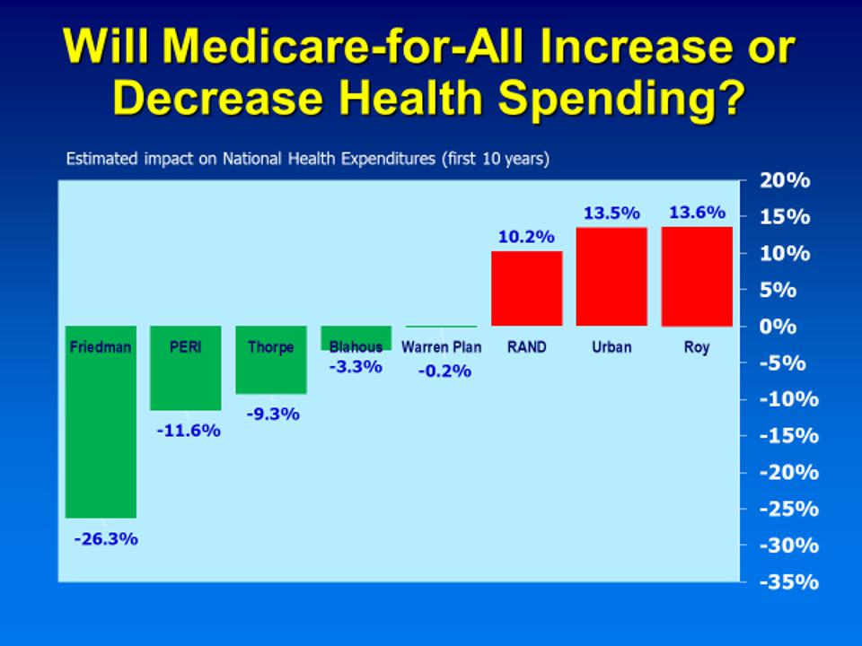 betting difference between medicare