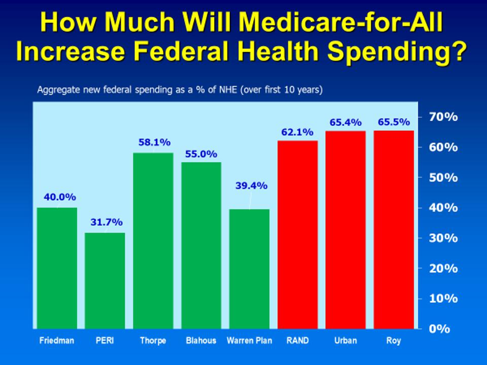 Estimated impact of Medicare-for-All on federal health spending