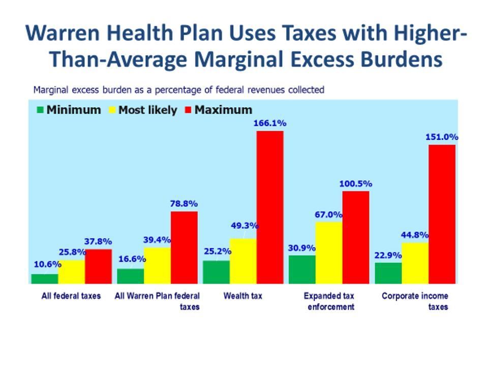 Deadweight losses (marginal excess burden) of Warren health plan taxes
