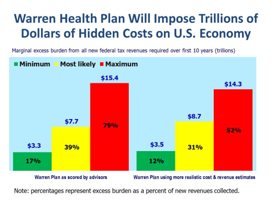 Deadweight losses (excess burden) from Warren health plan, 2020-2019