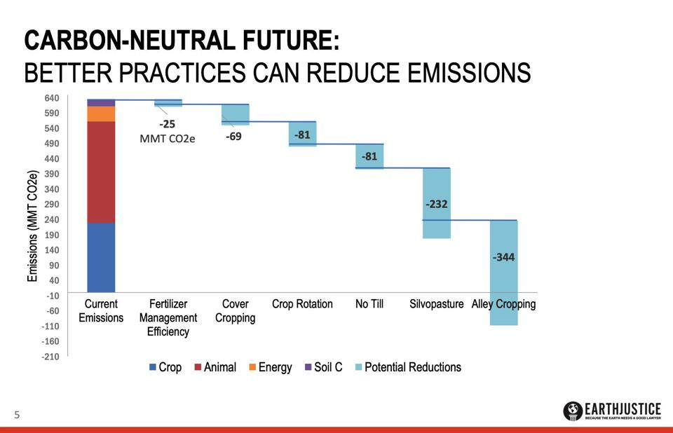 The six agricultural practices on the right should be sufficient to render agriculture carbon neutral, according to Peter Lehner of EarthJustice.