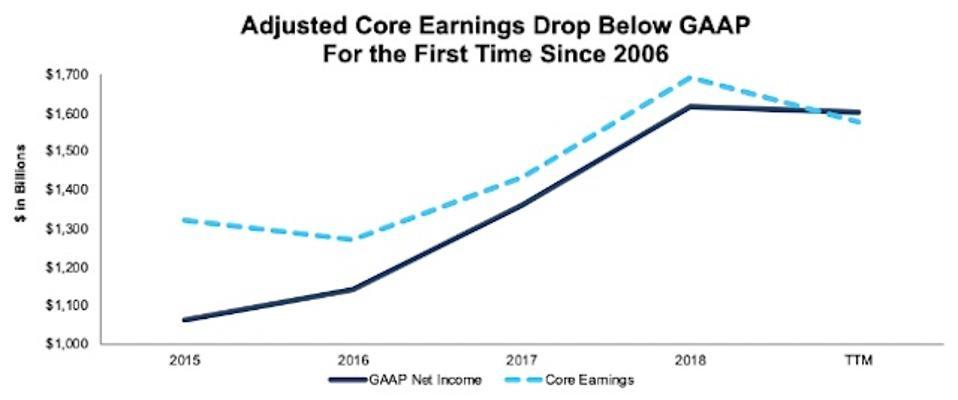GAAP Net Income Vs. Adjusted Core Earnings