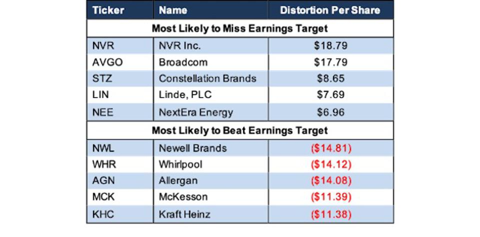 Top 5 Earnings Distortion Scores S&P 500 Last Fiscal Year
