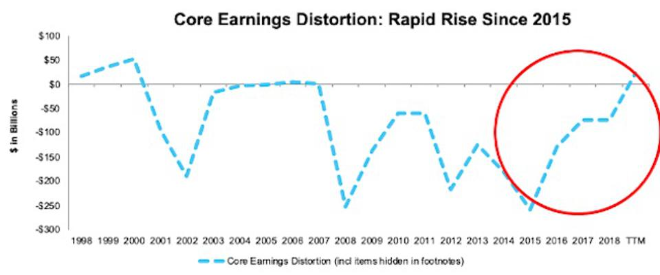 Core Earnings Distortion Since 1998