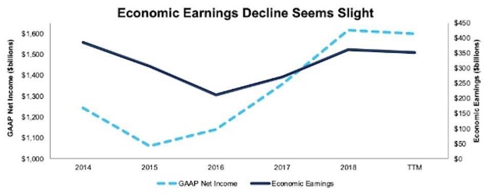 Economic Earnings Vs. GAAP Net Income Thru 3Q19