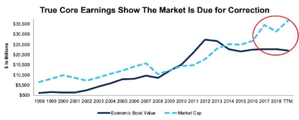Economic Book Value Vs. Market Cap Thru 3Q19