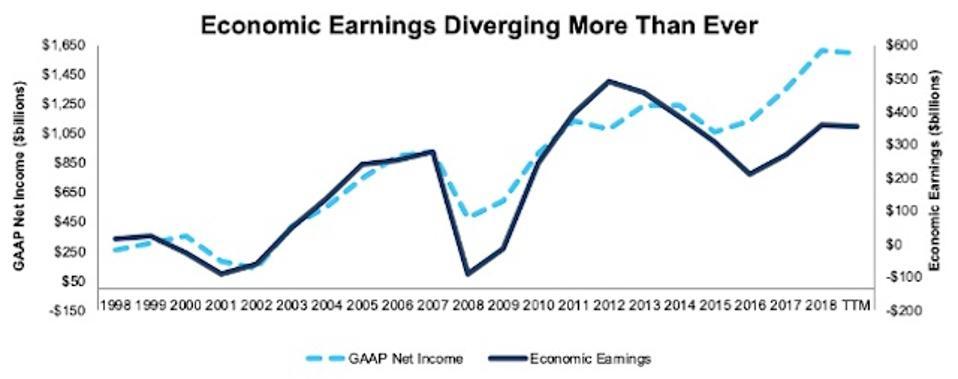 Economic Earnings Vs. GAAP Net Income 1998-2019