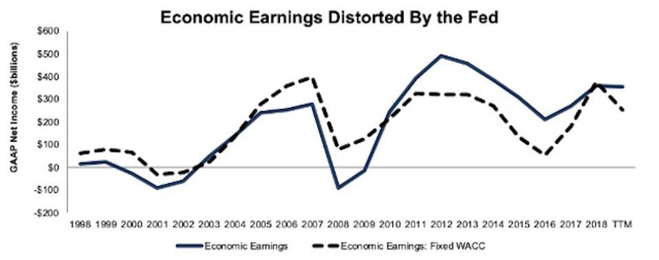 Economic Earnings Fixed WACC 1998-2019