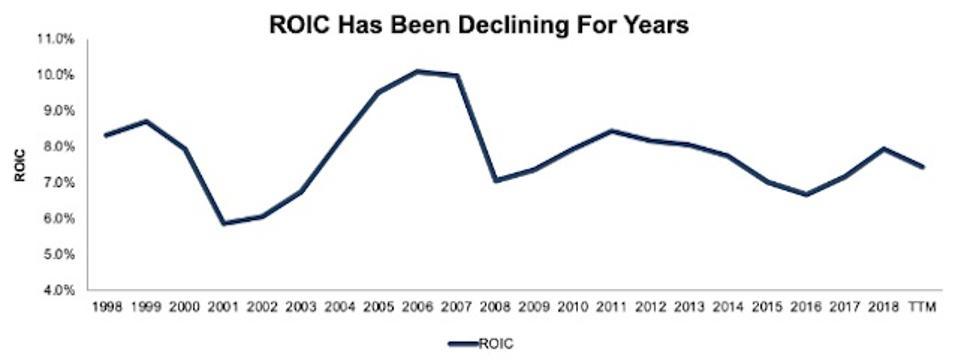 Market ROIC 1998-2019