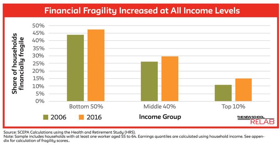 Older workers' financial fragility
