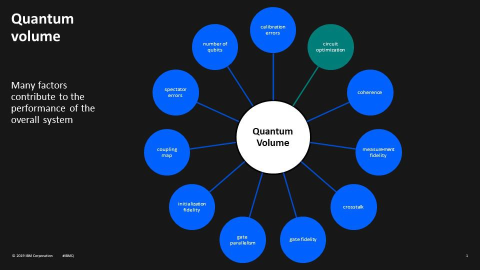 The factors that IBM define for measuring the quality of a Quantum Computer.