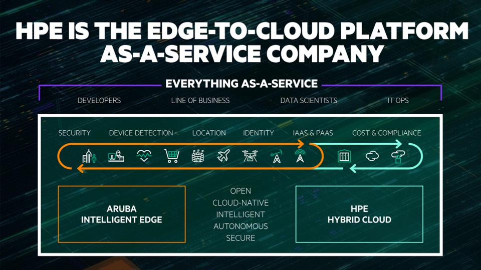HPE's Everything As-A-Service strategy outlined.