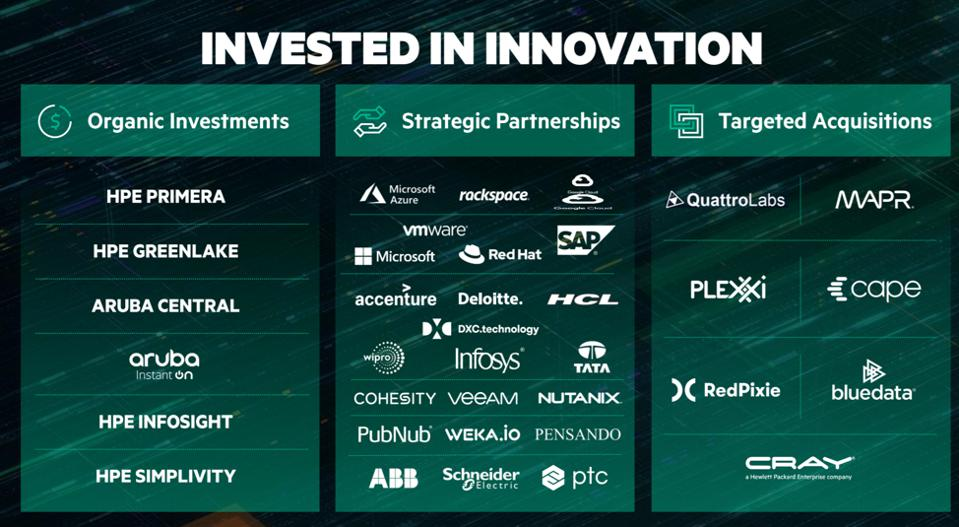 HPE has made significant investments in innovation, through organic investments, strategic partnerships, and targeted acquisitions.