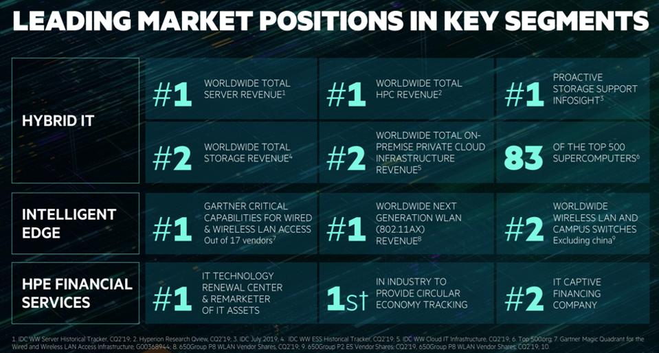 HPE's market positions by segment.