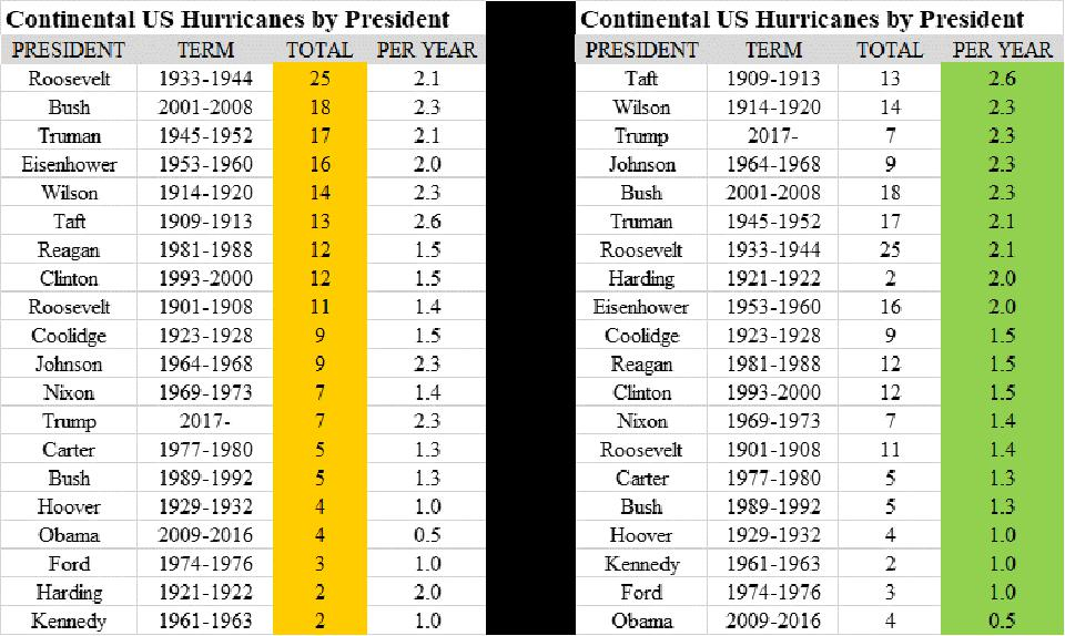 US hurricanes by president