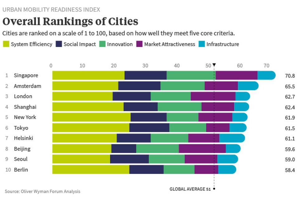 The index analyzes how successfully cities are developing seamless, interconnected mobility ecosystems. The index ranked 30 cities in all.