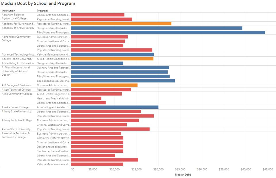 Median Debt by School and Program