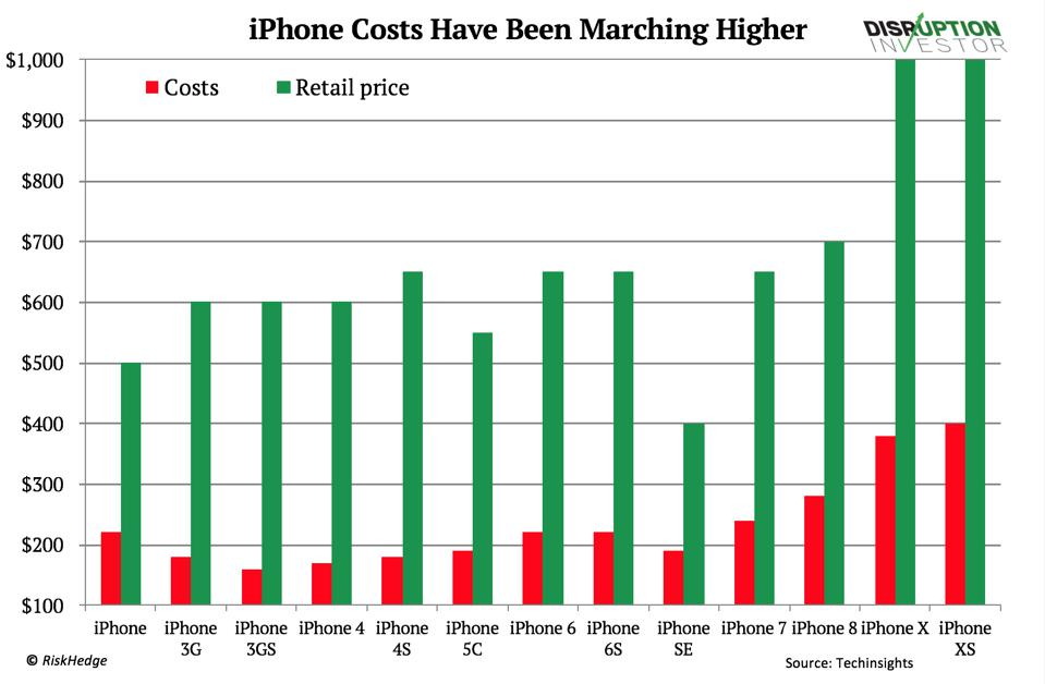 iPhone costs