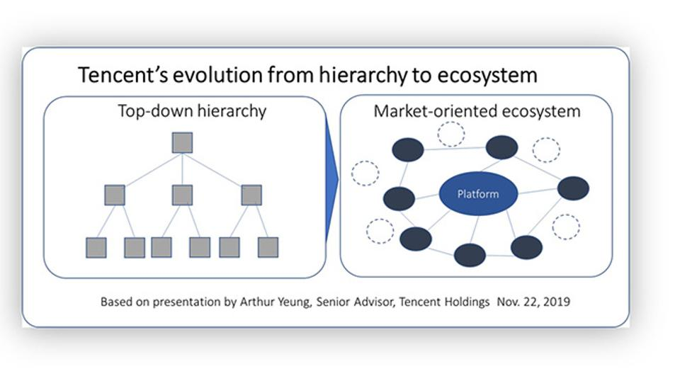 Tencent's journey from hierarchy to ecosystem