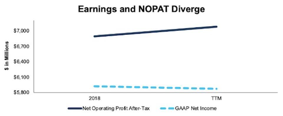 MCD NOPAT vs. GAAP Net Income