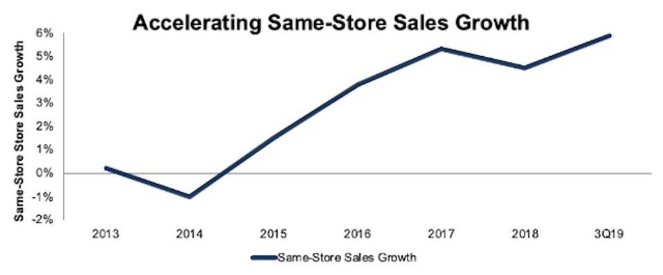 MCD Same Store Sales Growth