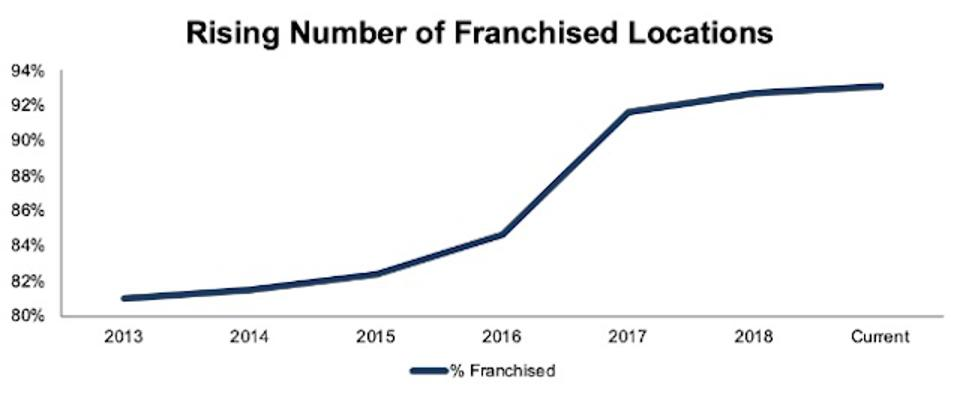 MCD's Rising Number Of Franchised Locations
