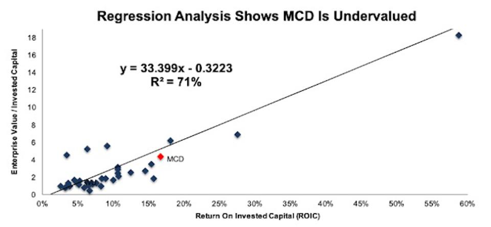 MCD ROIC Valuation Regression