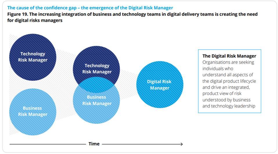 Global Digital Risk Survey 2019, Deloitte UK