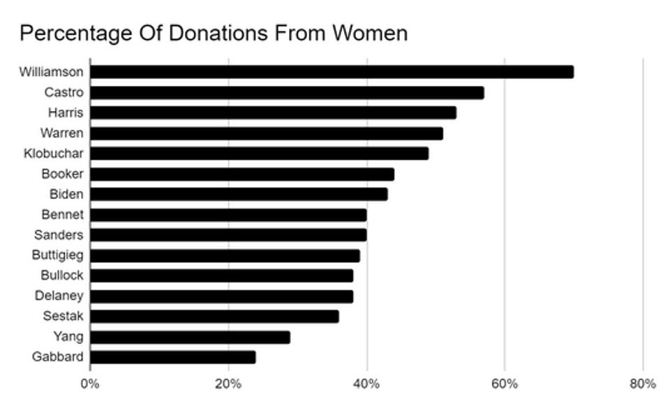 percentage of donations from women