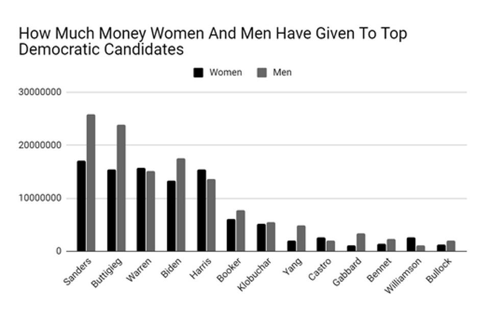 how much money women and men have given to top democratic candidates