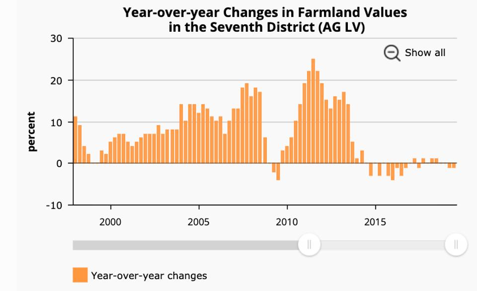Farmland year over year price changes