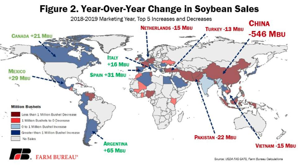 Soybean sales to various countries