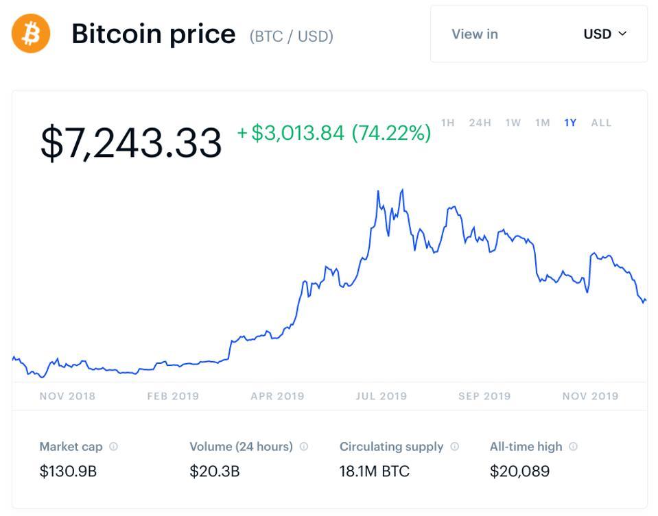 bitcoin, bitcoin price, PayPal, Dan Schulman, Elon Musk, Jack Dorsey, chart