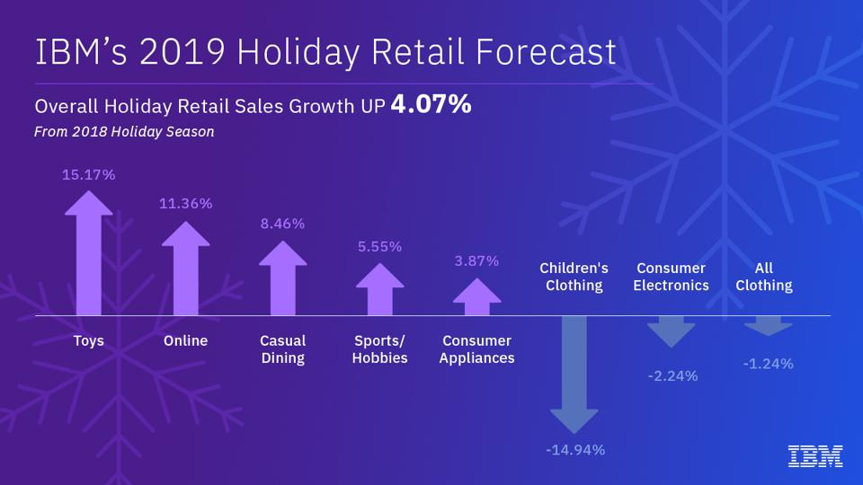 Infographic showing data from IBM's 2019 holiday retail forecast.