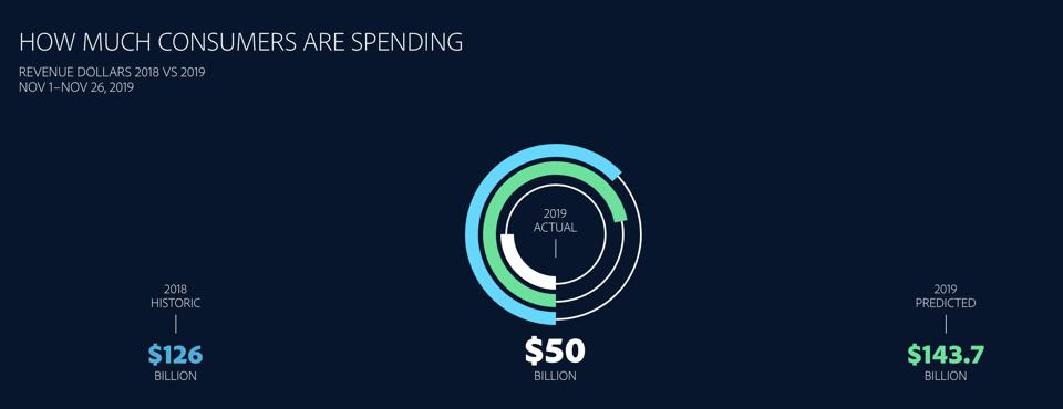 Consumers are predicted to spend a historic $143.7 billion this holiday season in 2019. Graph