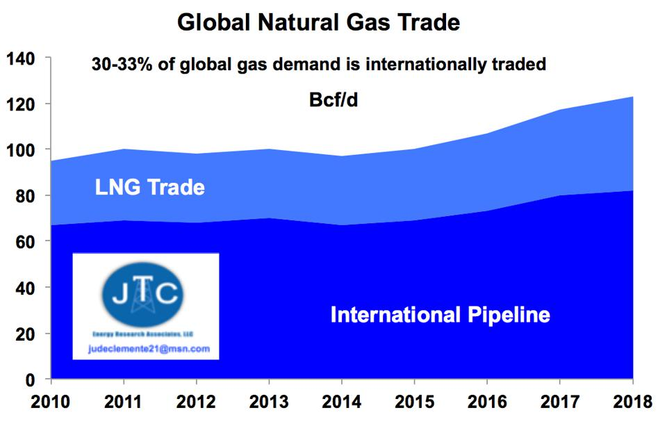 Global gas trade, pipeline versus LNG