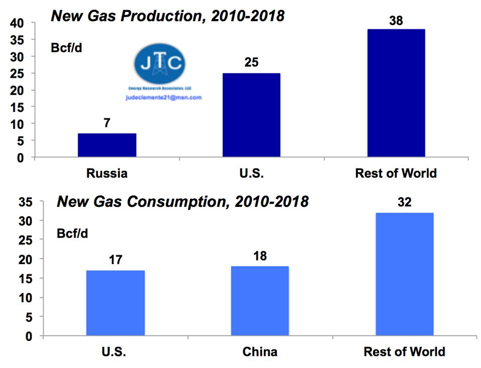 New gas production and new gas demand since 2010