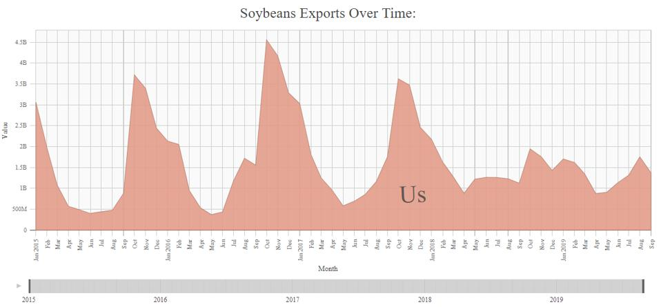 U.S. soybean exports had followed a regular pattern for years, with surges in October and November -- until this year, as the effects of the U.S.-China trade war took hold.
