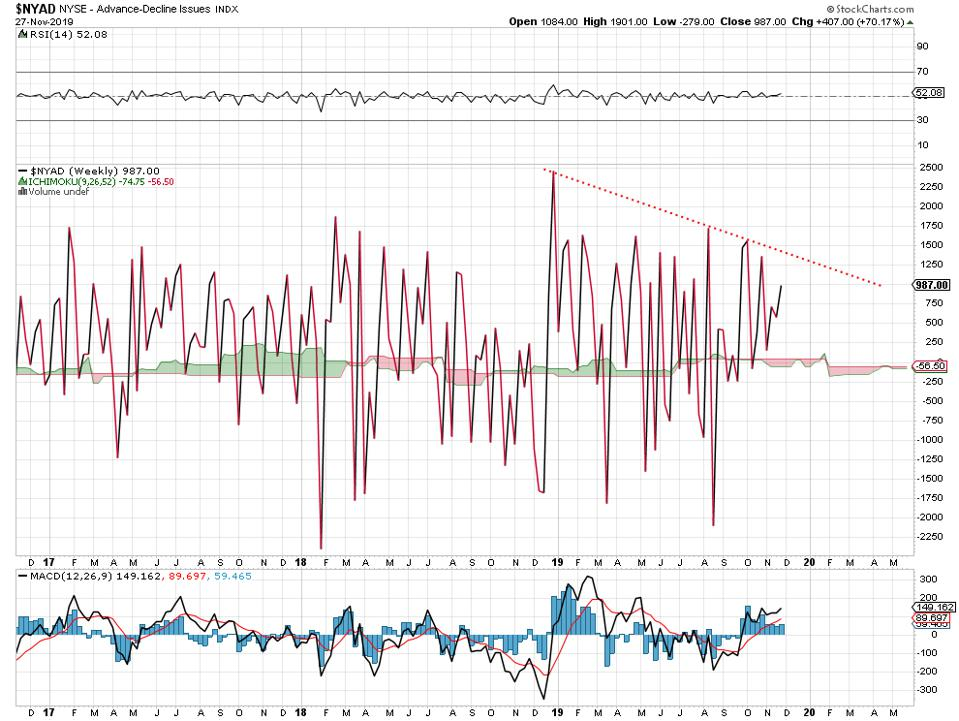 diverging from broader stock indices.