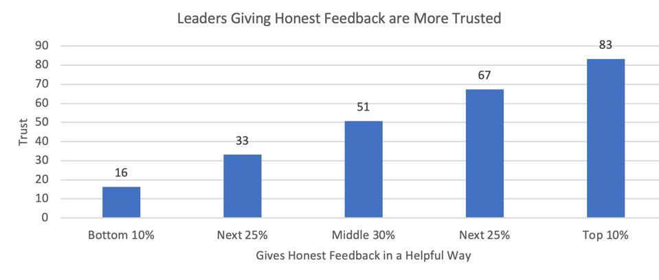 Leaders who give honest feedback