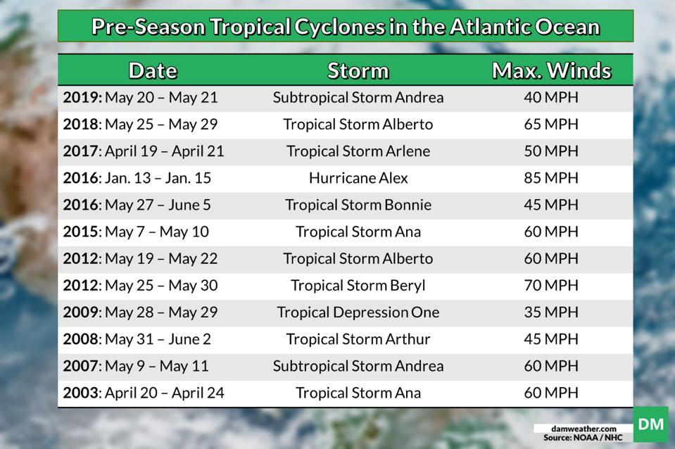 A list of pre-season tropical cyclones in the Atlantic Ocean since 2003.