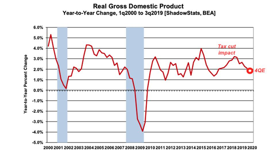 Year-over-year GDP growth