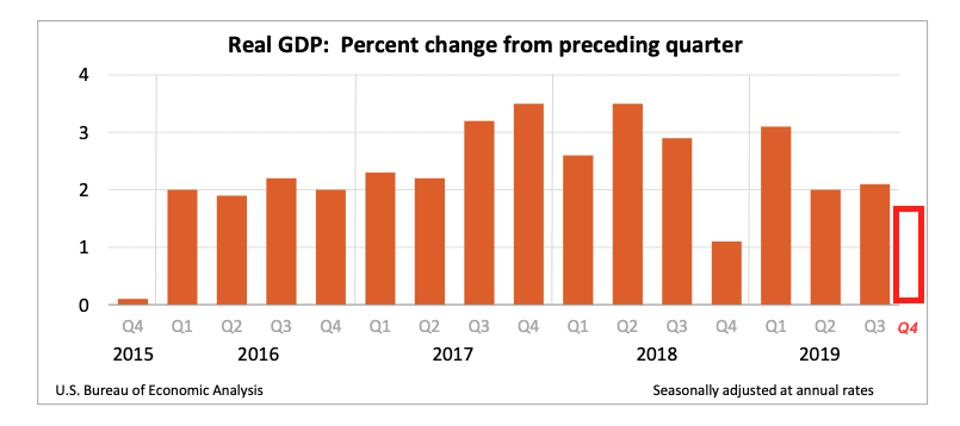 U.S. GDP growth rates and December quarter estimate